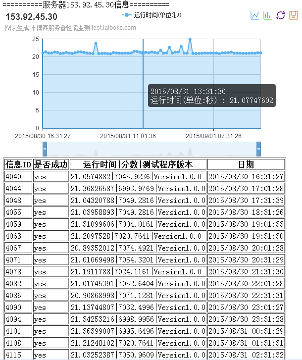 HostHatch香港VPS评测 VZ-SSD #2 512M[原创长文]